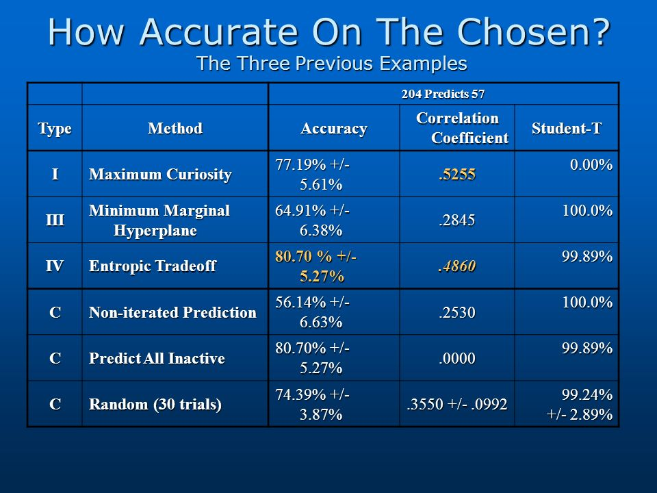 How Accurate On The Chosen? The Three Previous Examples 204 Predicts 57 TypeMethodAccuracy Correlation Coefficient Student-T I Maximum Curiosity 77.19