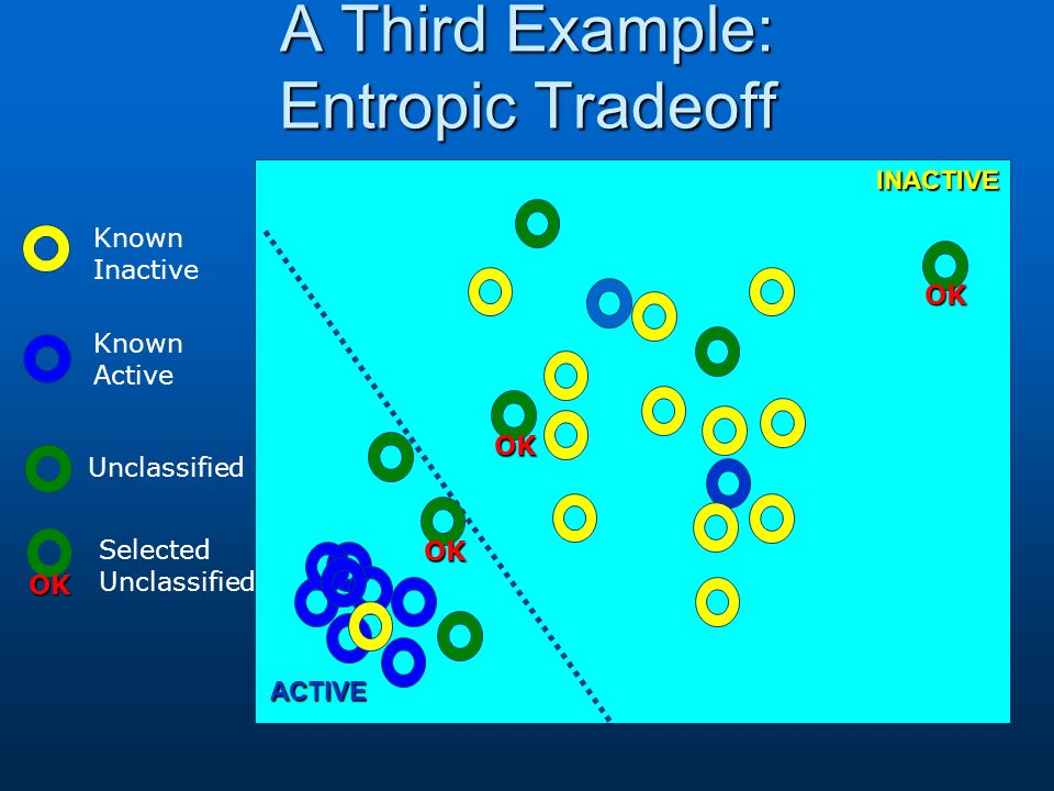 A Third Example: Entropic Tradeoff Known Active Known Inactive Unclassified ACTIVE INACTIVE OK OK OK Selected UnclassifiedOK