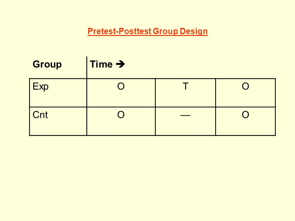 Pretest-Posttest Group Design GroupTime ExpOTO CntOO