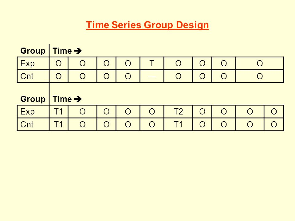 Time Series Group Design GroupTime ExpOOOOTOOOO CntOOOOOOOO GroupTime ExpT1OOOOT2OOOO CntT1OOOO OOOO