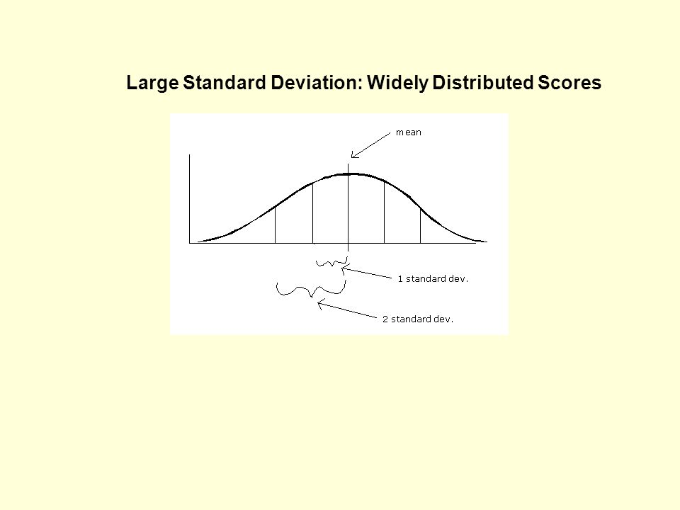 Large Standard Deviation: Widely Distributed Scores