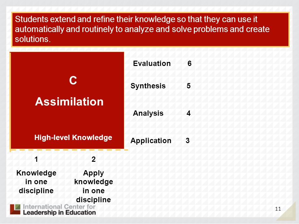 Application 3 Analysis 4 Synthesis 5 Evaluation 6 1 Knowledge in one discipline 2 Apply knowledge in one discipline C Assimilation Students extend and