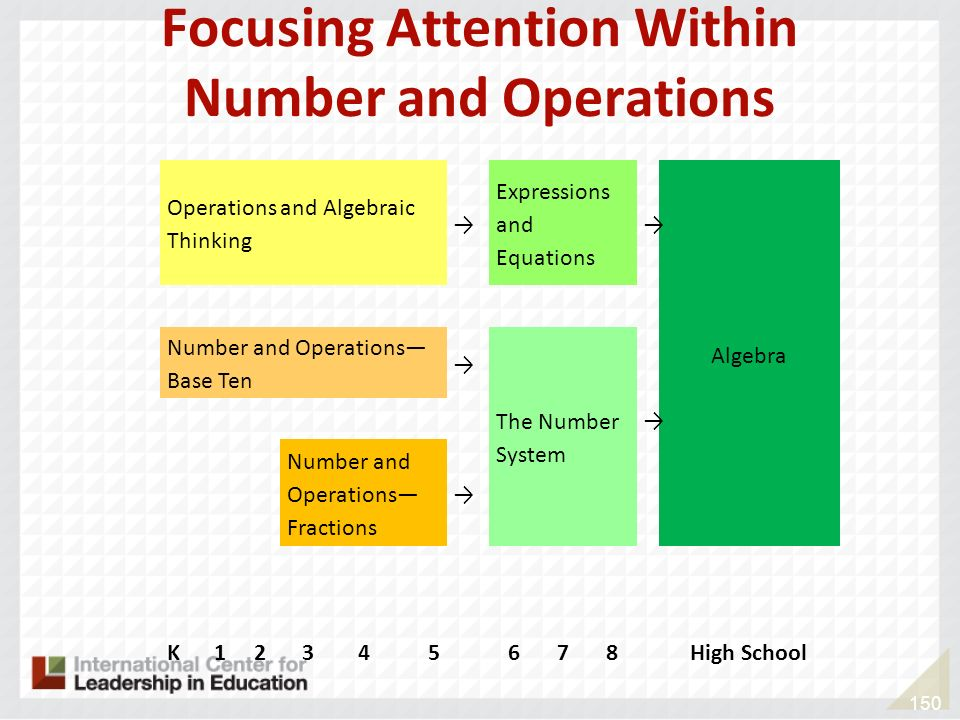 150 Focusing Attention Within Number and Operations Operations and Algebraic Thinking Expressions and Equations Algebra Number and Operations Base Ten