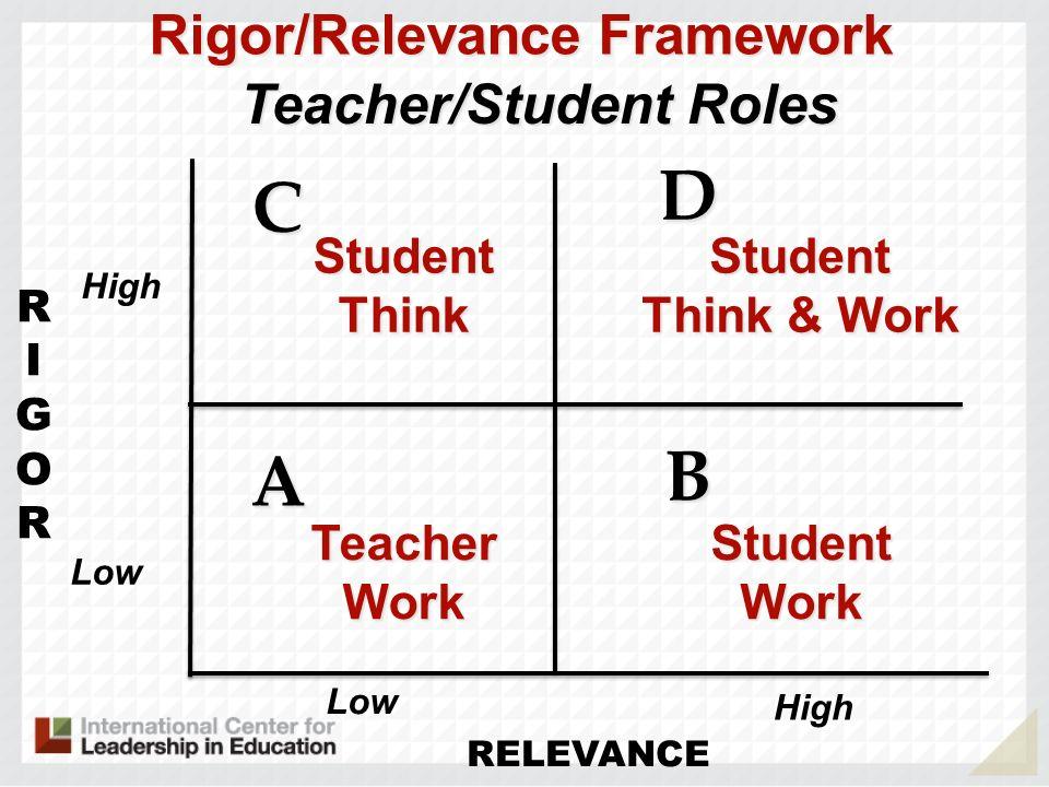 RIGORRIGOR RELEVANCE A B D C Rigor/Relevance Framework TeacherWork Teacher/Student Roles StudentThinkStudent Think & Work StudentWork High Low