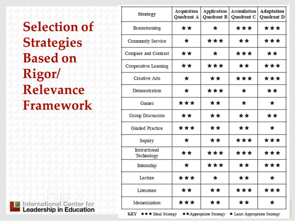 International Center for Leadership in Education Selection of Strategies Based on Rigor/ Relevance Framework Page 1