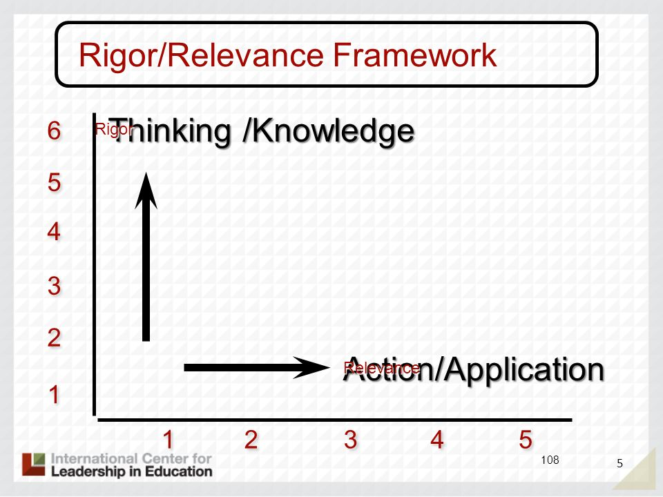 5 108 1 1 2 2 3 3 4 4 5 5 Action/Application Thinking /Knowledge 1 1 2 2 3 3 4 4 5 5 6 6 Rigor/Relevance Framework Relevance Rigor