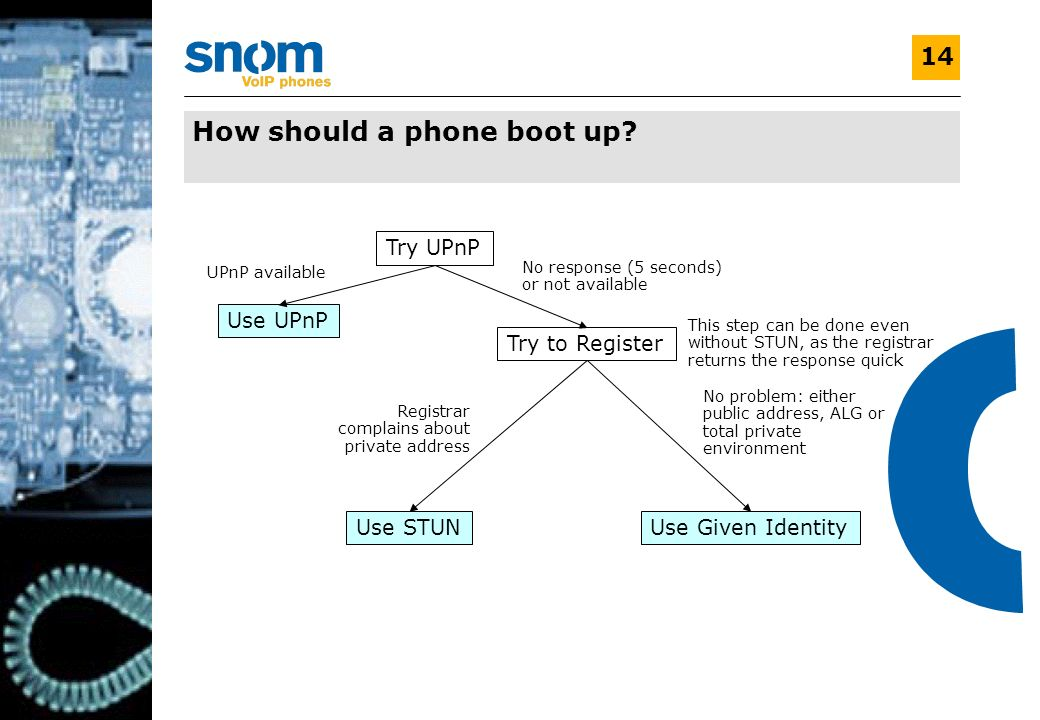 V1.0 14 How should a phone boot up? Try UPnP Use UPnP Try to Register Use STUNUse Given Identity UPnP available No response (5 seconds) or not availab