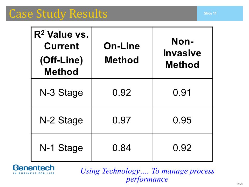 © 2005, Genentech Case Study Results R 2 Value vs. Current (Off-Line) Method On-Line Method Non- Invasive Method N-3 Stage0.920.91 N-2 Stage0.970.95 N