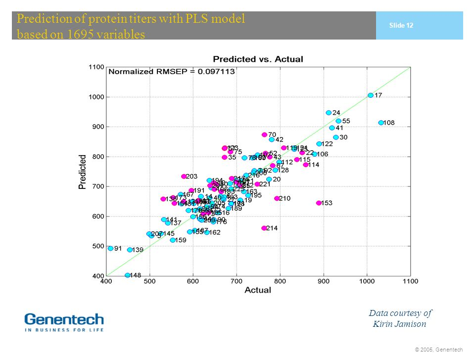 © 2005, Genentech Prediction of protein titers with PLS model based on 1695 variables Data courtesy of Kirin Jamison Slide 12