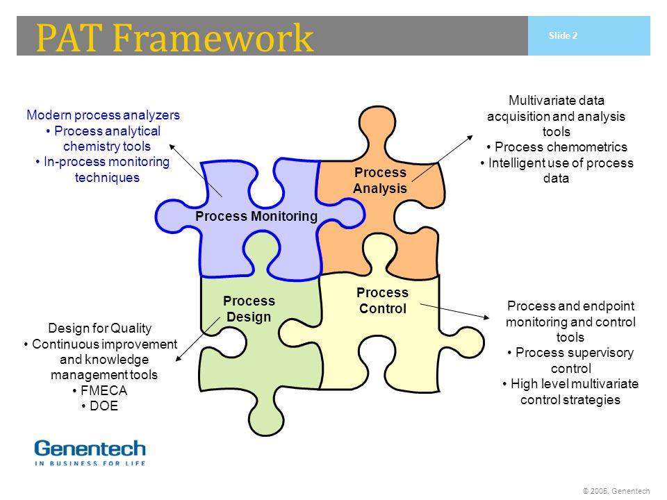 © 2005, Genentech PAT Framework Process Monitoring Process Analysis Process Control Process Design Multivariate data acquisition and analysis tools Pr