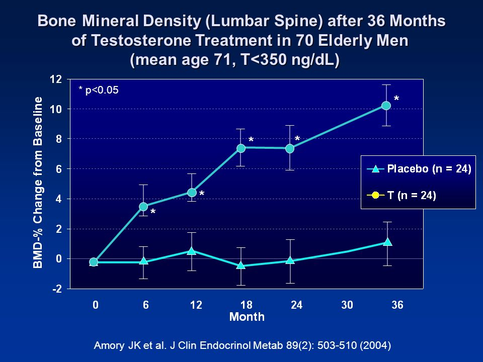 Amory JK et al. J Clin Endocrinol Metab 89(2): 503-510 (2004) Bone Mineral Density (Lumbar Spine) after 36 Months of Testosterone Treatment in 70 Elde
