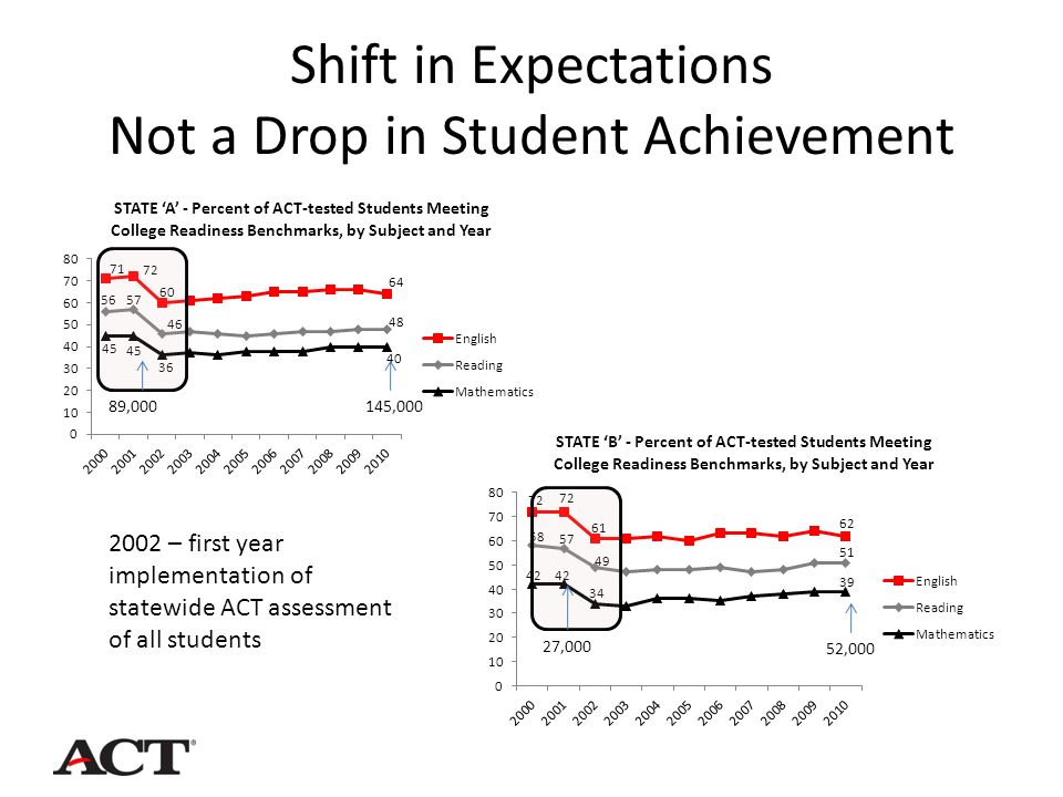 Shift in Expectations Not a Drop in Student Achievement 2002 – first year implementation of statewide ACT assessment of all students 27,000 52,000 89,000145,000