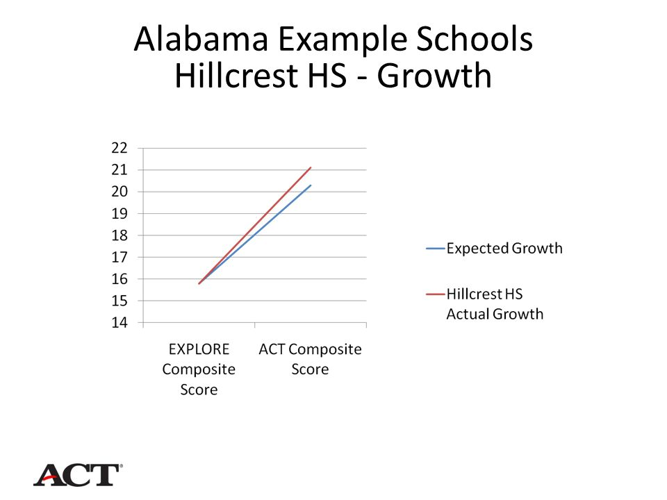 Alabama Example Schools Hillcrest HS - Growth