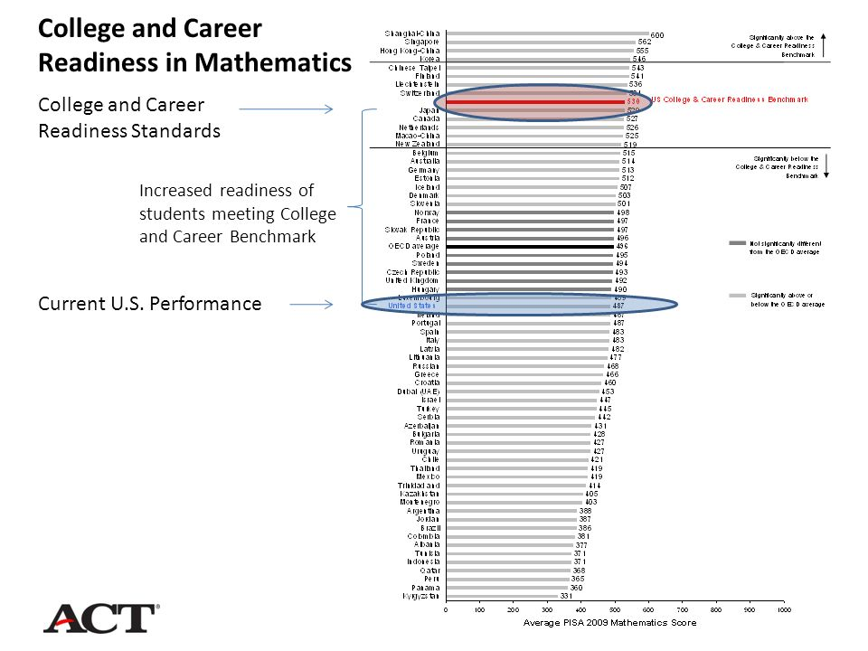 Current U.S. Performance College and Career Readiness Standards College and Career Readiness in Mathematics Increased readiness of students meeting Co