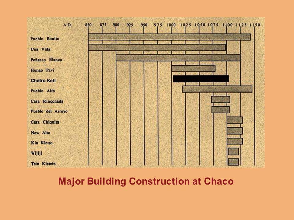 Major Building Construction at Chaco