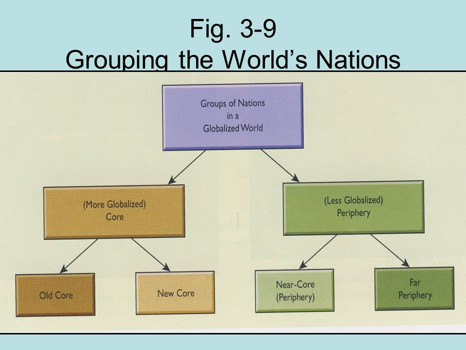 Fig. 3-9 Grouping the Worlds Nations