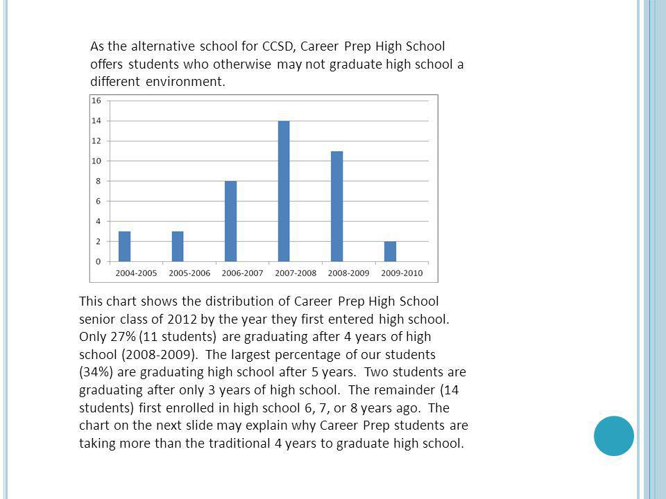 As the alternative school for CCSD, Career Prep High School offers students who otherwise may not graduate high school a different environment. This c