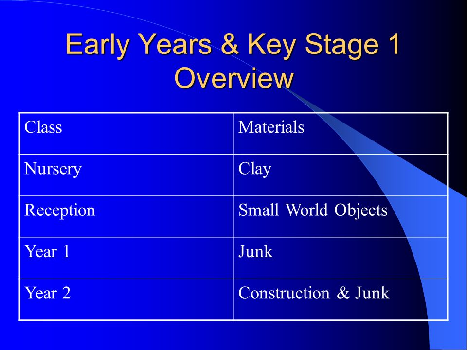 Early Years & Key Stage 1 Overview ClassMaterials NurseryClay ReceptionSmall World Objects Year 1Junk Year 2Construction & Junk