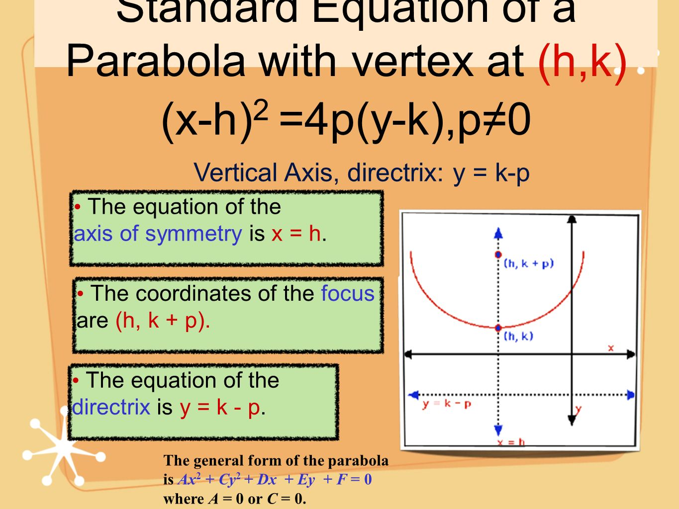 Standard Equation of a Parabola with vertex at (h,k) (x-h) 2 =4p(y-k),p0 Vertical Axis, directrix: y = k-p The equation of the axis of symmetry is x =