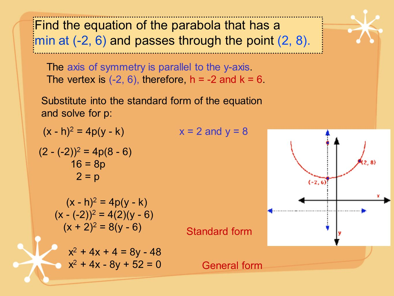 Find the equation of the parabola that has a min at (-2, 6) and passes through the point (2, 8). The axis of symmetry is parallel to the y-axis. The v