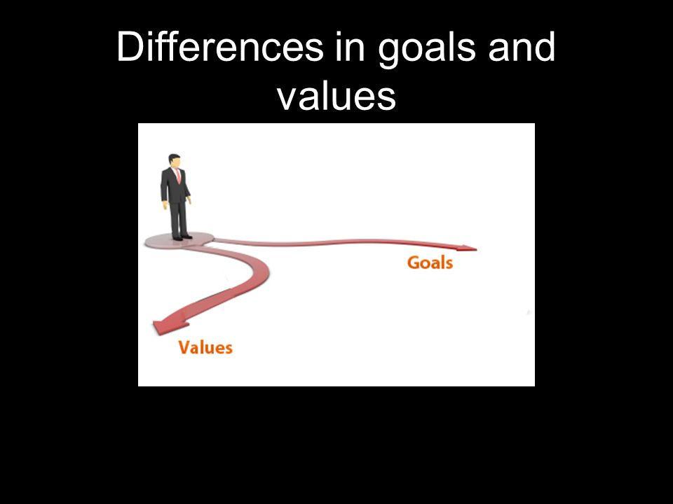 Differences in goals and values