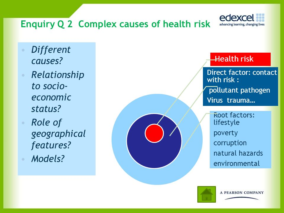 Enquiry Q 2 Complex causes of health risk Different causes? Relationship to socio- economic status? Role of geographical features? Models? Health risk