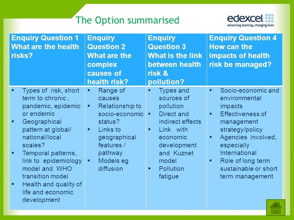 The Option summarised Enquiry Question 1 What are the health risks? Enquiry Question 2 What are the complex causes of health risk? Enquiry Question 3