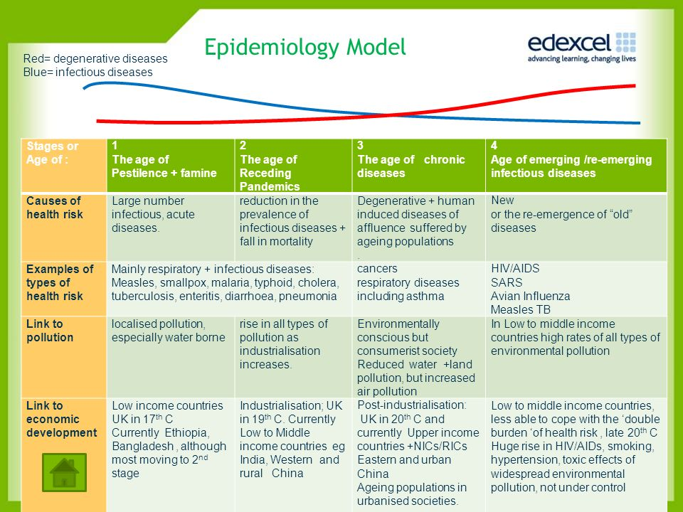 Enquiry Q 2 Complex causes of health risk Different causes.