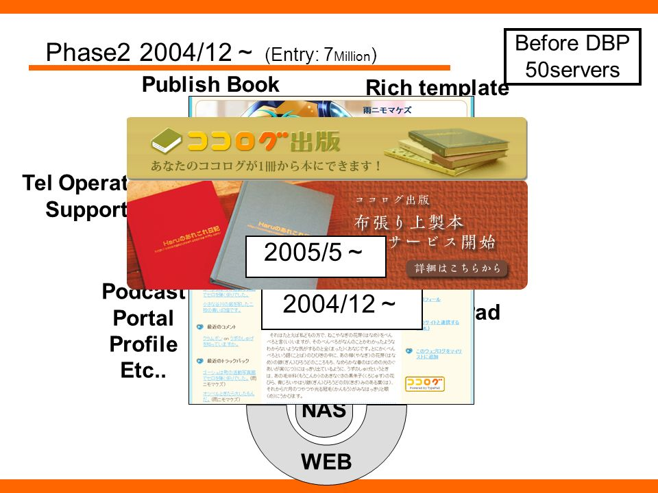 Podcast Portal Profile Etc.. Phase2 2004/12 (Entry: 7 Million ) Rich template Publish Book Tel Operator Support NAS WEB Static contents Published Post