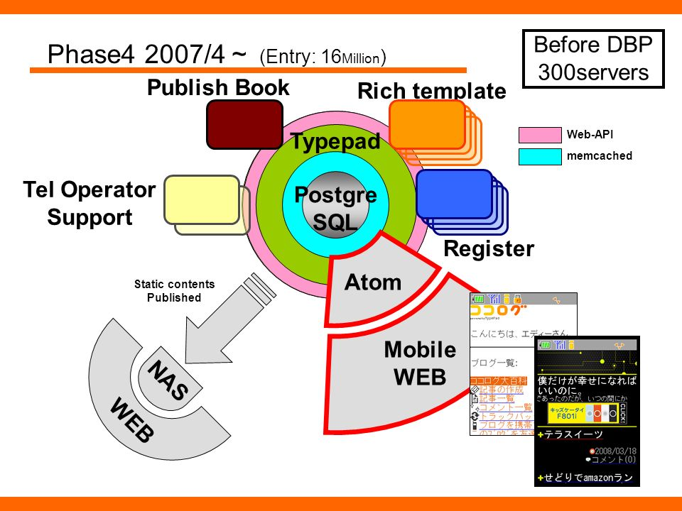 Phase4 2007/4 (Entry: 16 Million ) Web-API NAS WEB Static contents Published memcached Atom Mobile WEB Rich template Publish Book Tel Operator Support