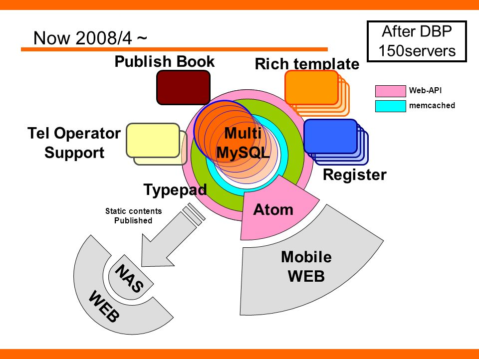Now 2008/4 Web-API NAS WEB Static contents Published memcached Atom Mobile WEB Typepad Rich template Publish Book Tel Operator Support Register Multi