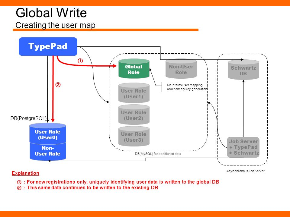 Global Write Creating the user map Non- User Role TypePad User Role (User0) DB(PostgreSQL) User Role (User1) User Role (User2) User Role (User3) Globa