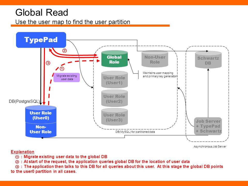 Global Read Use the user map to find the user partition Non- User Role TypePad User Role (User0) DB(PostgreSQL) User Role (User1) User Role (User2) Us