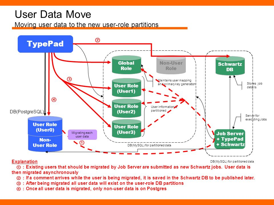 User Data Move Moving user data to the new user-role partitions Non- User Role TypePad User Role (User0) DB(PostgreSQL) User Role (User1) User Role (U
