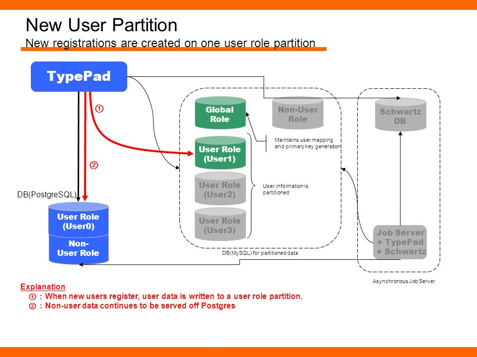 New User Partition New registrations are created on one user role partition Non- User Role TypePad User Role (User0) DB(PostgreSQL) User Role (User1)