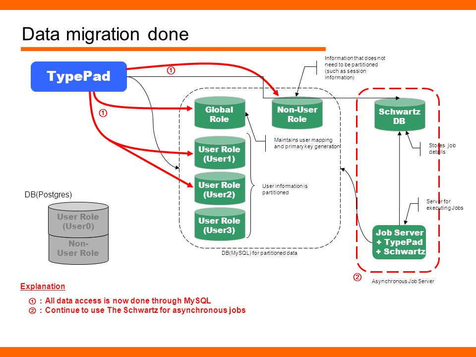 Data migration done Non- User Role TypePad User Role (User0) DB(Postgres) User Role (User1) User Role (User2) User Role (User3) Global Role Non-User R