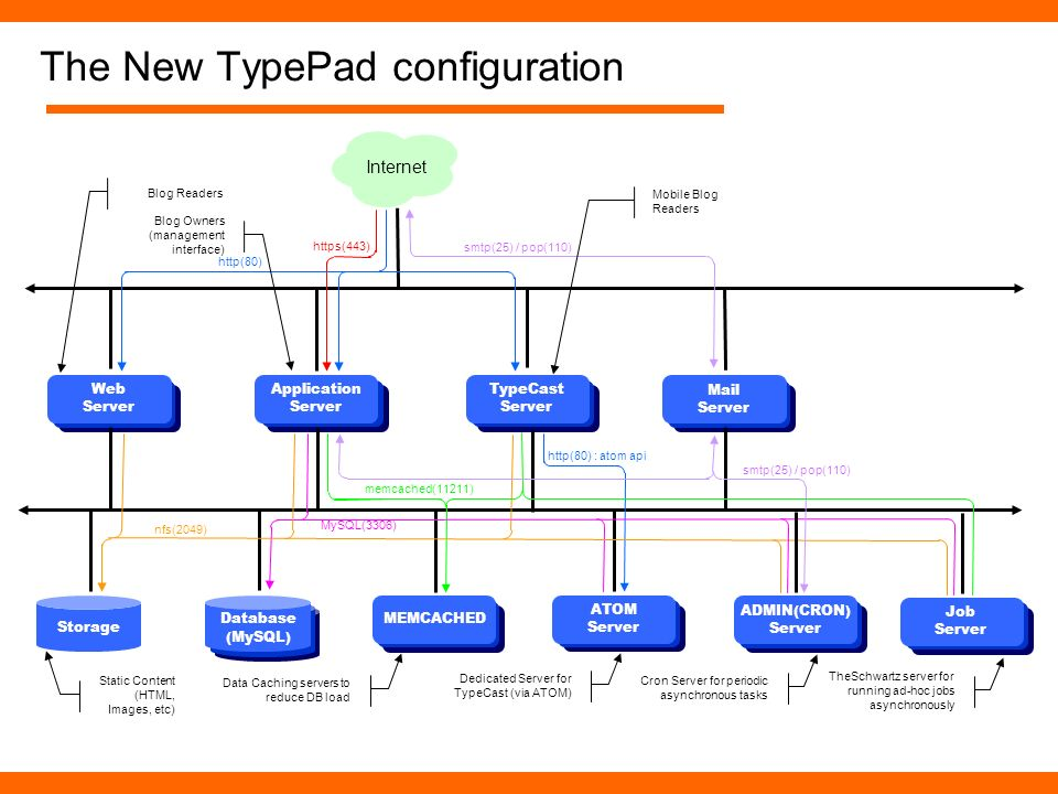 Storage The New TypePad configuration Database (MySQL) Static Content (HTML, Images, etc) Application Server Web Server TypeCast Server ATOM Server ME