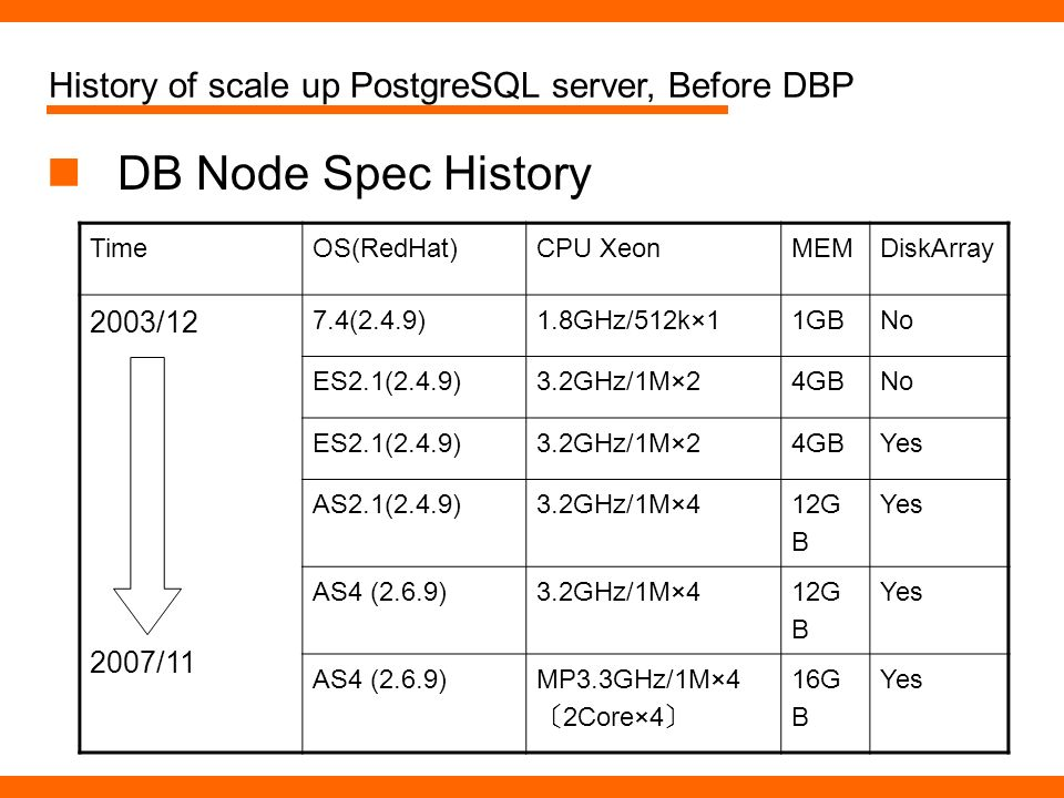 DB Node Spec History TimeOS(RedHat)CPU XeonMEMDiskArray 2003/ /11 7.4(2.4.9) 1.8GHz/512k×1 1GBNo ES2.1(2.4.9) 3.2GHz/1M×2 4GBNo ES2.1(2.4.9) 3.2GHz/1M×2 4GBYes AS2.1(2.4.9) 3.2GHz/1M×4 12G B Yes AS4 (2.6.9) 3.2GHz/1M×4 12G B Yes AS4 (2.6.9)MP3.3GHz/1M×4 2Core×4 16G B Yes History of scale up PostgreSQL server, Before DBP