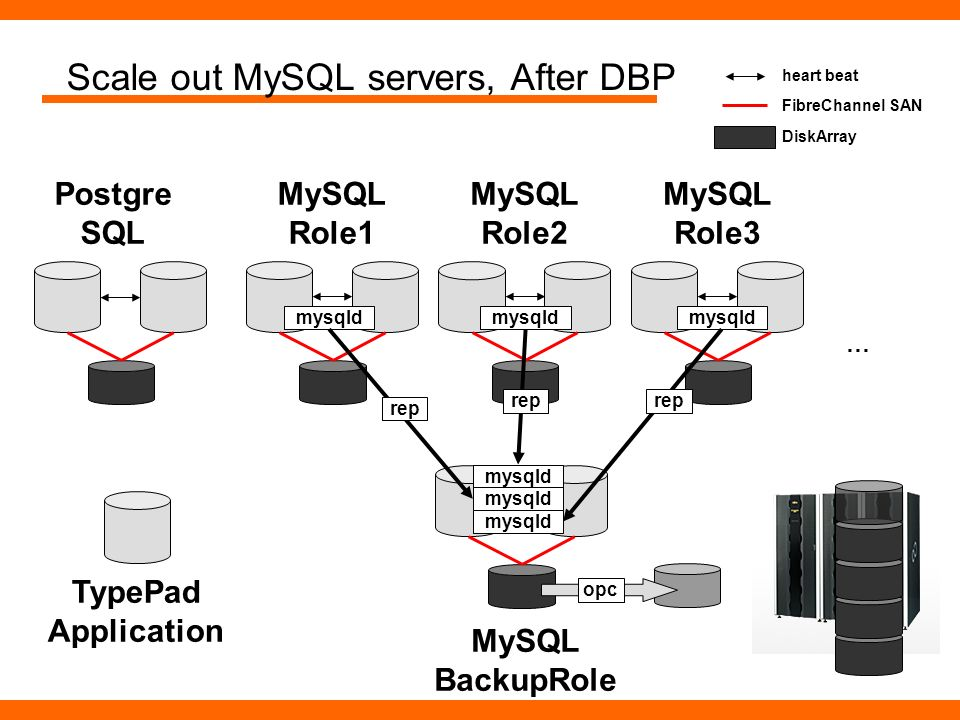 Scale out MySQL servers, After DBP Postgre SQL FibreChannel SAN DiskArray … heart beat MySQL Role3 MySQL Role2 MySQL Role1 MySQL BackupRole TypePad Ap