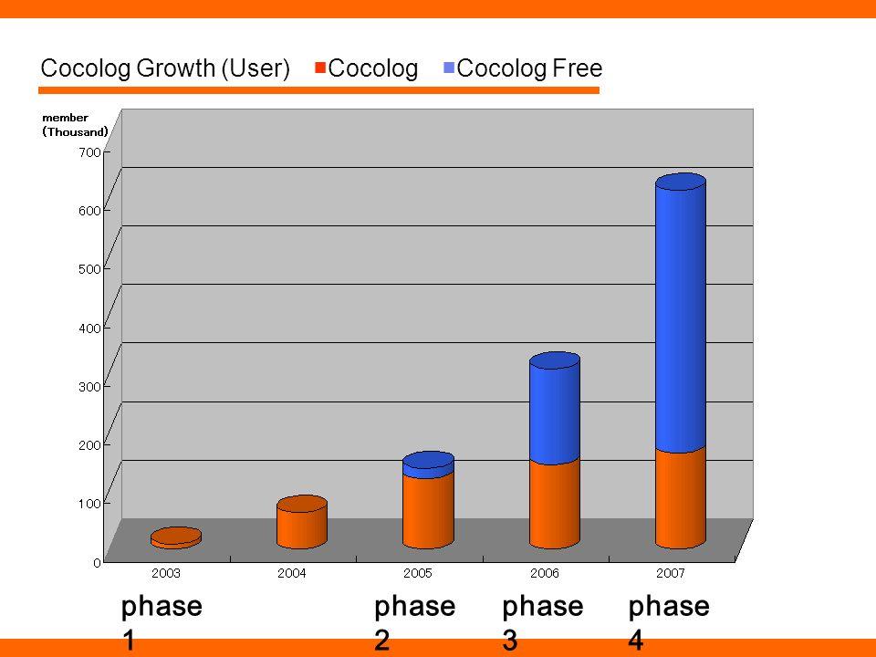 Cocolog Growth (User)CocologCocolog Free phase 1 phase 2 phase 3 phase 4