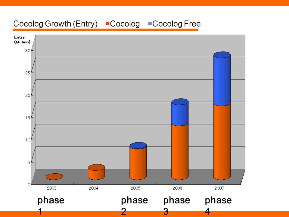 Cocolog Growth (Entry)CocologCocolog Free phase 1 phase 2 phase 3 phase 4