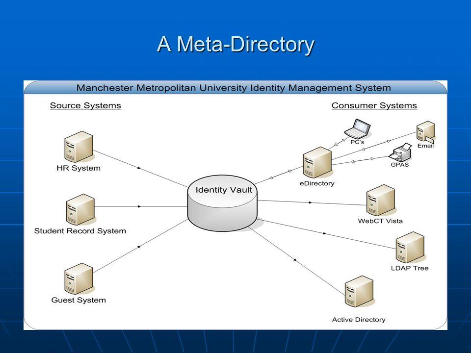 A Meta-Directory
