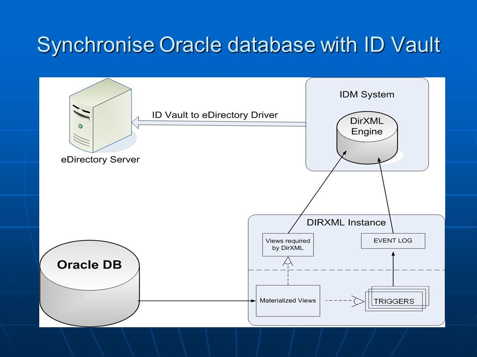 Synchronise Oracle database with ID Vault