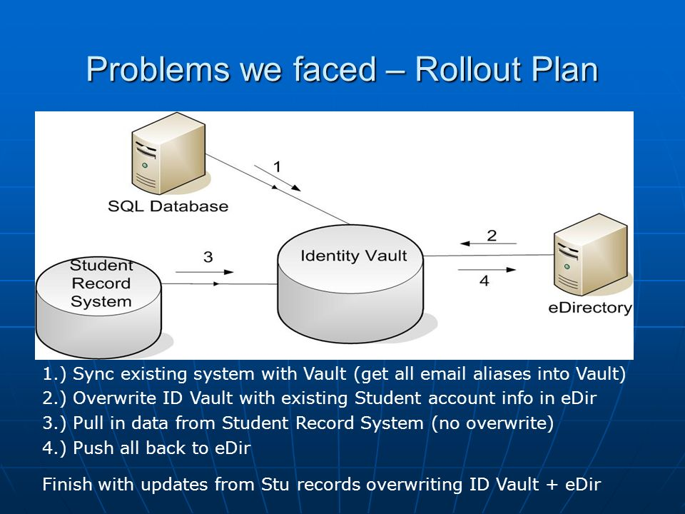 Problems we faced – Rollout Plan 1.) Sync existing system with Vault (get all email aliases into Vault) 2.) Overwrite ID Vault with existing Student a