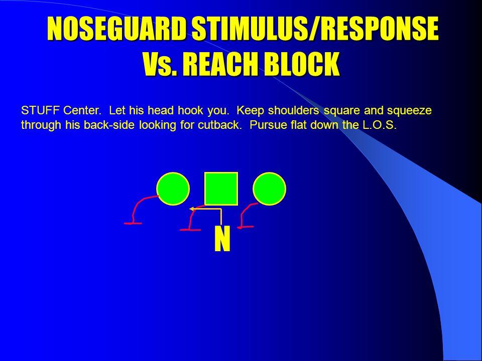 NOSEGUARD STIMULUS/RESPONSE Vs. BASE BLOCK NOSEGUARD STIMULUS/RESPONSE Vs.
