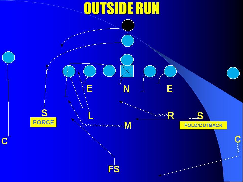 INSIDE RUN INSIDE RUN C STACK C STACK, FOLD/CUTBACK