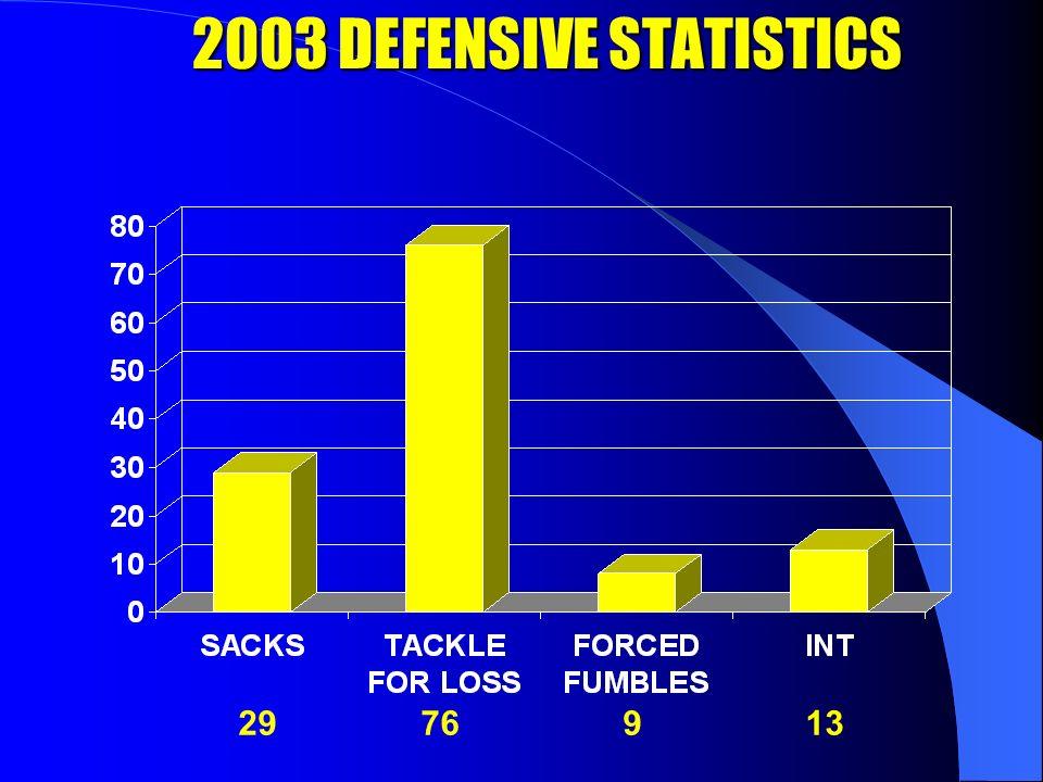 2003 DEFENSIVE STATISTICS 29 76 9 13