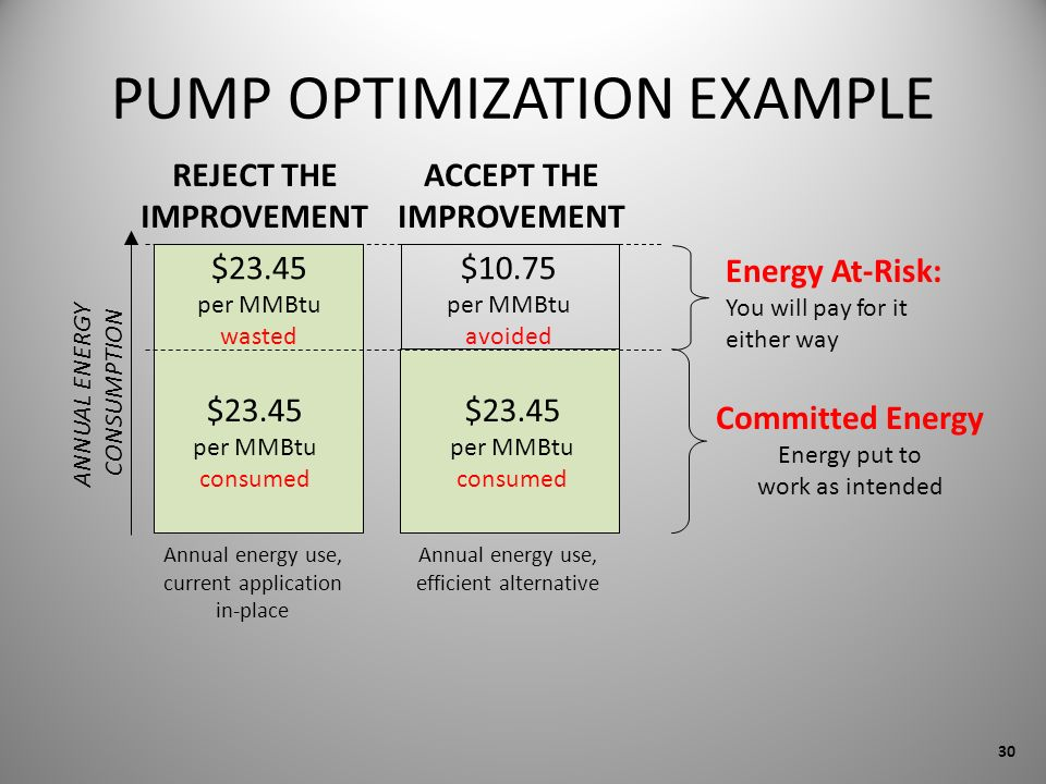Annual energy use, current application in-place Annual energy use, efficient alternative ANNUAL ENERGY CONSUMPTION REJECT THE IMPROVEMENT $23.45 per MMBtu consumed $23.45 per MMBtu wasted $10.75 per MMBtu avoided Committed Energy Energy put to work as intended Energy At-Risk: You will pay for it either way $23.45 per MMBtu consumed ACCEPT THE IMPROVEMENT PUMP OPTIMIZATION EXAMPLE 30