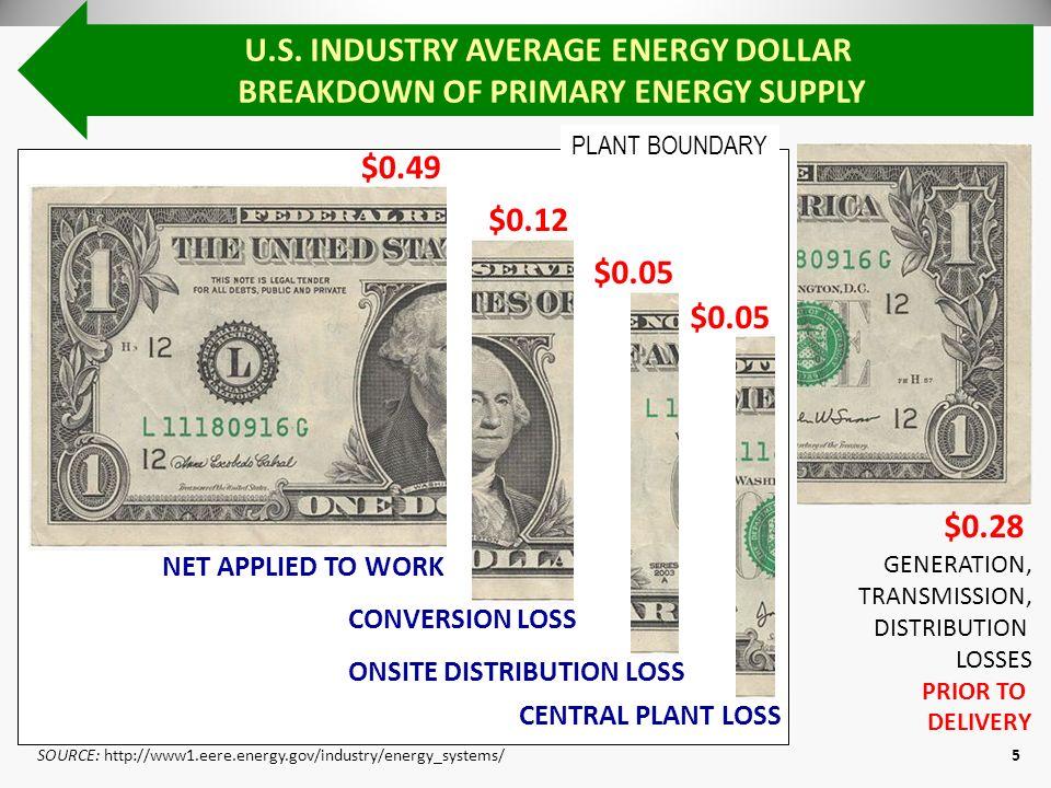 (c)2009 Energy Pathfinder Mangement Consulting, LLC www.energypathfinder.com 5 PLANT BOUNDARY U.S. INDUSTRY AVERAGE ENERGY DOLLAR BREAKDOWN OF PRIMARY