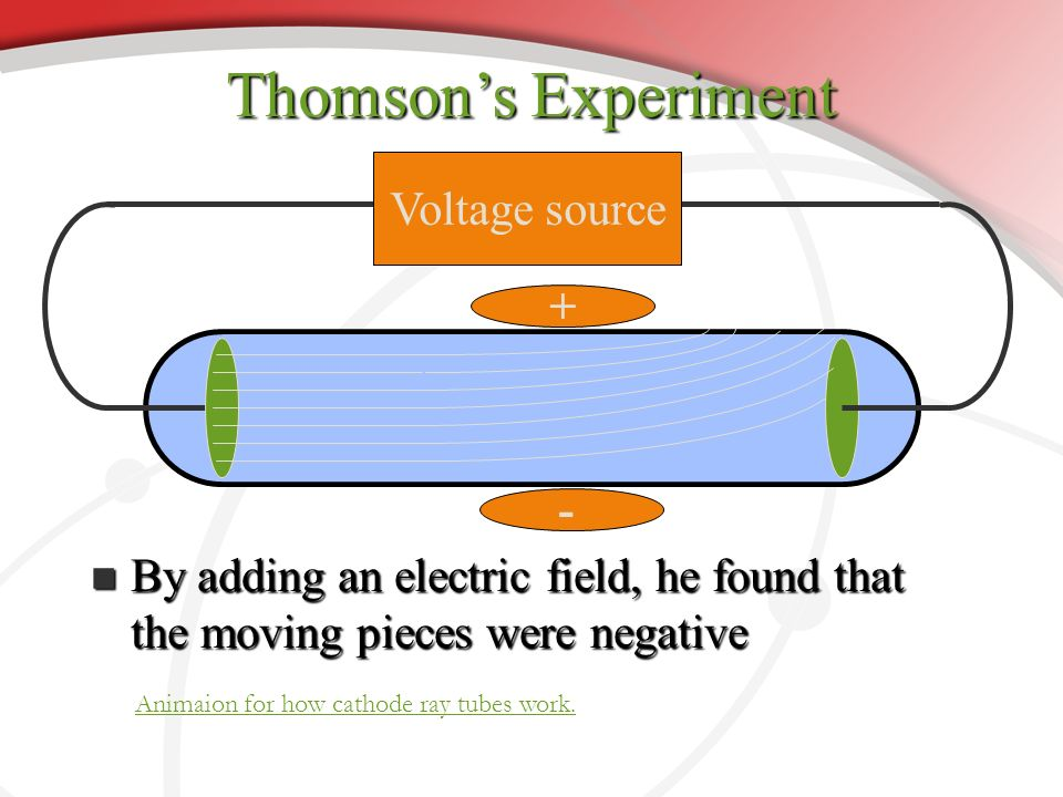 J.J. Thomson Experimented with cathode ray tube. Bent negative particles with an electromagnet Discovered that every atom has negative particles elect